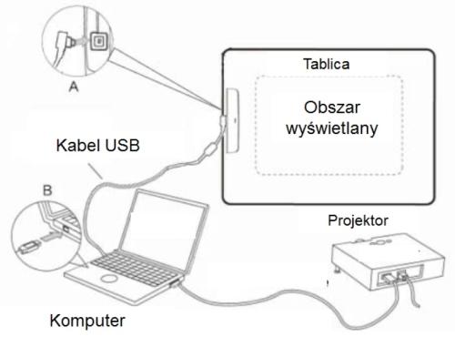 schemat podłączenia tablicy interaktywnej scola